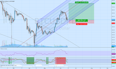 BTCUSD: Long BTC with stop under strong support
