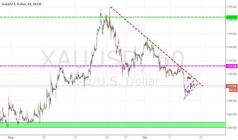 XAUUSD: Gold Analysis on 1hr Chart