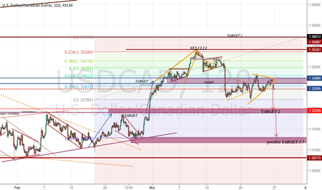 USDCAD: still waiting on this drop