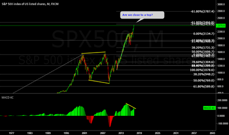 SPX500: S&P 500 it is close to a top?