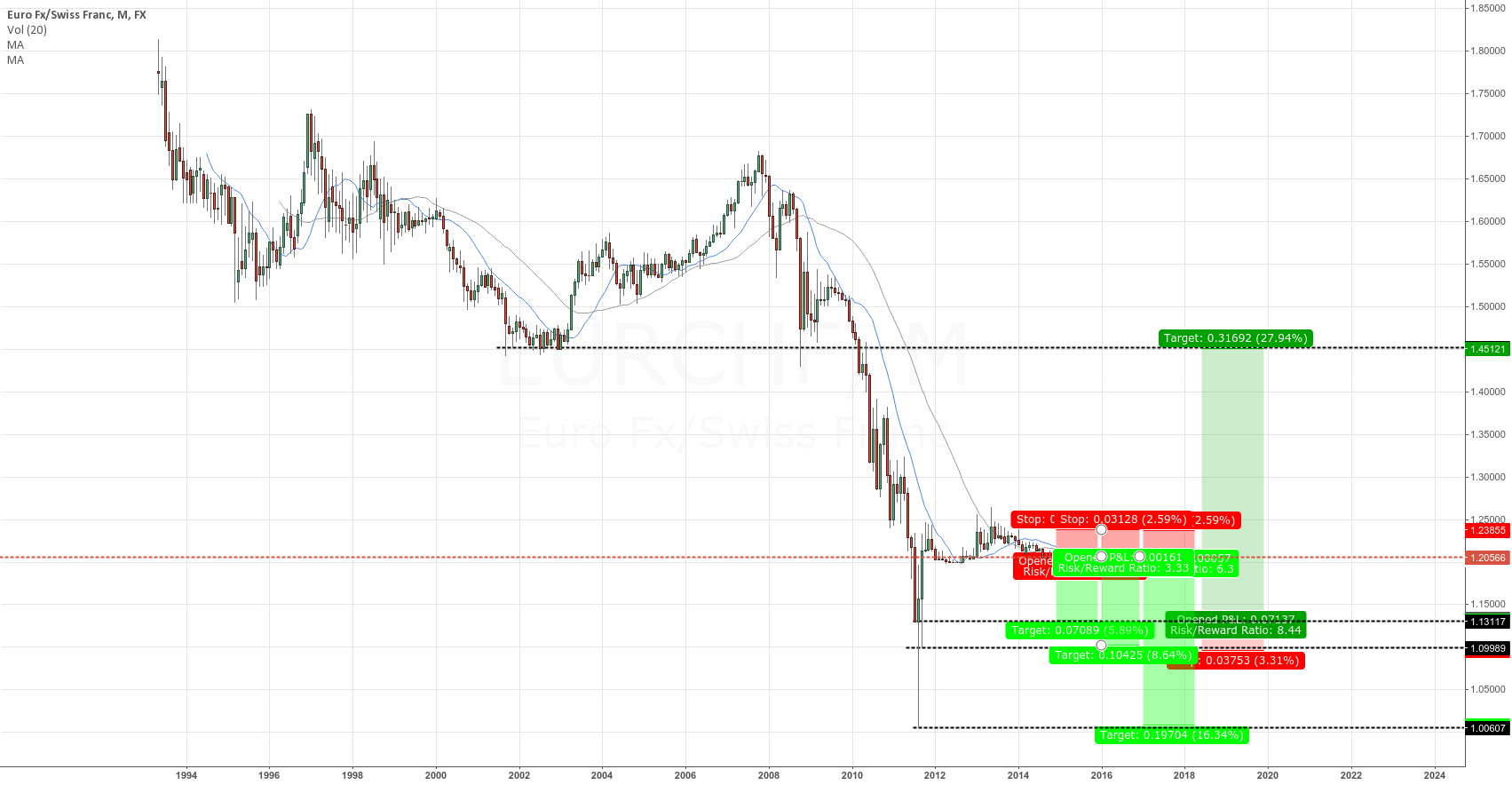 EURCHF SHORT- OFF THE SCALE !