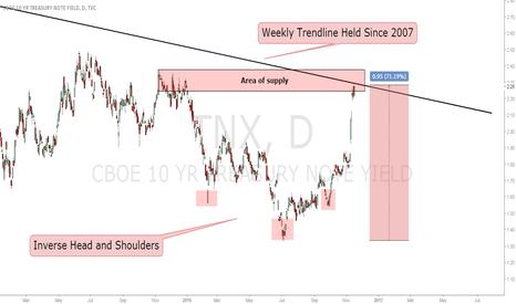 TNX: Short US10Y Yield (long 10Y bond)