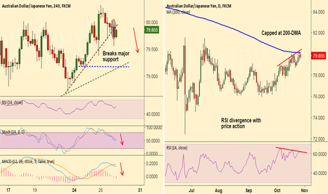 AUDJPY: Divergence on AUD/JPY, good to short rallies