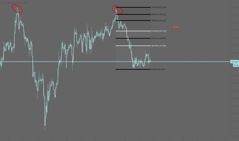 EURJPY: EURJPY: Double top on the hourly