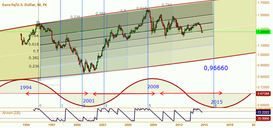 7-year cycles