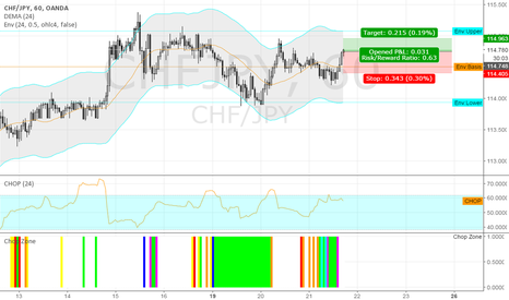 CHFJPY: long CHFJPY @ 60 min @ trading capability for this 51st week `16