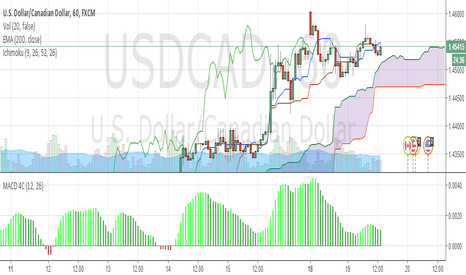 USDCAD: USDCAD Rally
