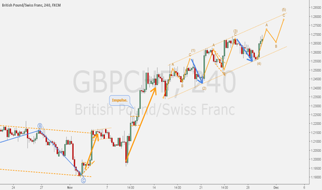 GBPCHF: GBPCHF - Ending diagonal for daily impulse. (UPDATE)