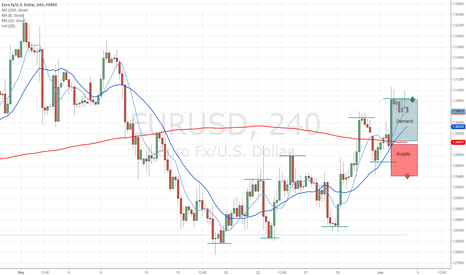 EURUSD: Some Demand and Supply Zones on EURUSD