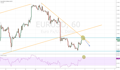 EURUSD: Possible SHORT in EURUSD
