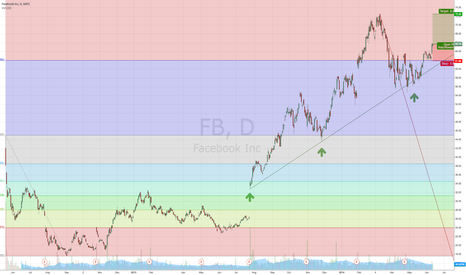 FB: FB Above 161.8% Retracement Line, Looks to Re-Test Old ATH's