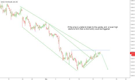 XAUUSD: Short scenario Gold