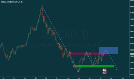 USDCAD: USD/CAD - A very unpopular opinion - SHORT Daily