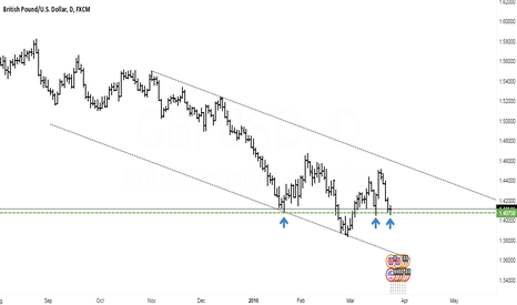 GBPUSD: Cable is set for a bounce