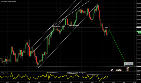 EURUSD: EUR/USD: Potential play for the day (bearish view)