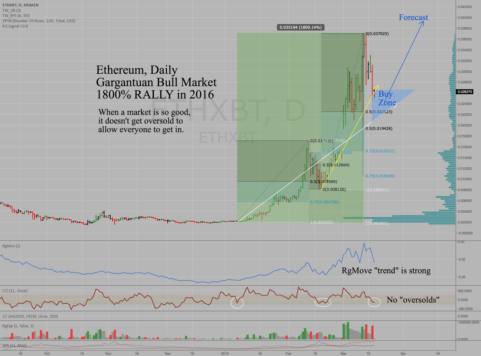 Ethereum - ETHXBT - Daily - SuperTrending market - Buy Zone