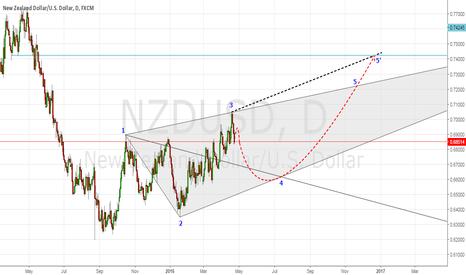 NZDUSD: NZDUSD is forming Bullish WW Pattern