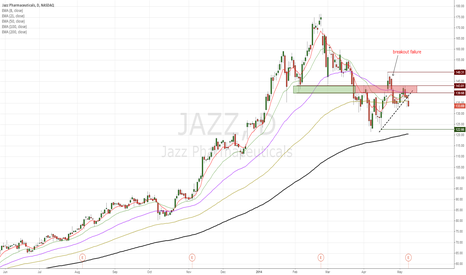 JAZZ: JAZZ another biotech co that looks weak
