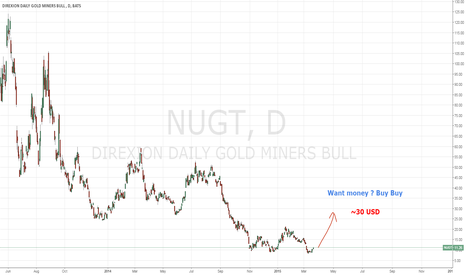 NUGT: Gold LONG