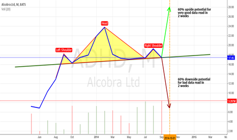 ADHD: Alcobra monthly chart and HS neck-line
