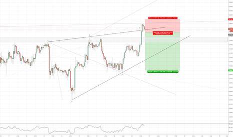 USDSEK: USDSEK(1hr chart). Possible Geo. Short on break(Wolfe).