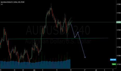 AUDUSD: AUDUSD is going to down trend