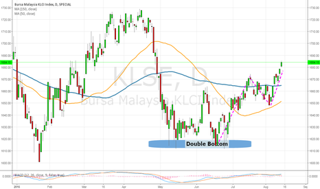 KLSE: Potential Upside On KLCI ?