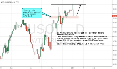 USOIL: oil long on Strong weekly support