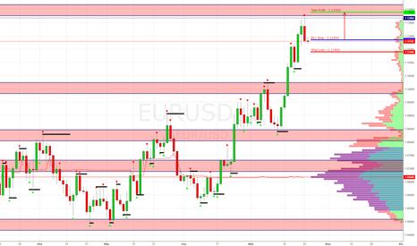EURUSD: EUR/USD Покупка - Buy Stop 1.11850