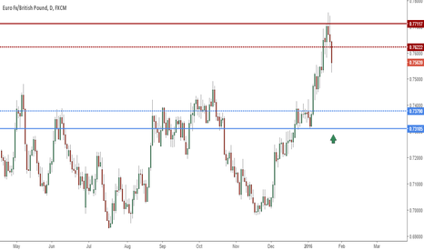 EURGBP: EG Engulfs Supply, Potential Long on return to demand