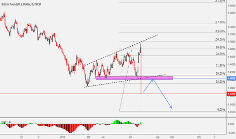 GBPUSD: GBPUSD Key Level To Watch For A Sell