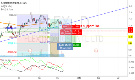 FLEX: FLEX_break support line_Bearish