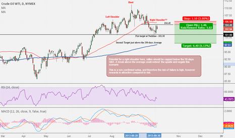 CLX2013: WTI Crude Oil : a short idea with an attractive risk/reward