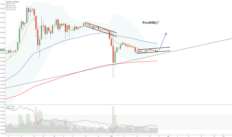 XBTEUR: Bitcoin Possible Tweezer into short squeeze?
