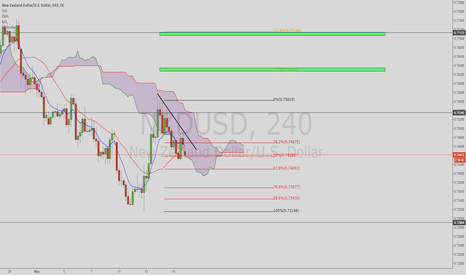 NZDUSD: NZD/USD upside opportunity on a break of the CTL