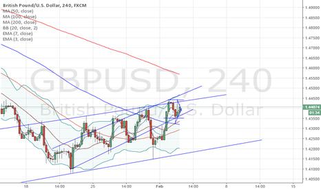 GBPUSD: sell gbp/usd at 1.44 40 stop at 1.45 target 1.42