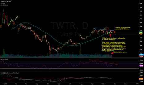 TWTR: Bracing for impact.