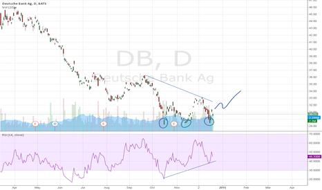 DB: Deutsche Bank AG: triple bottom