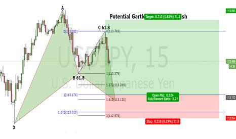 USDJPY: Gartley Pattern - USD/JPY 15 minutes