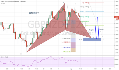 GBPNZD: Possible Gartley