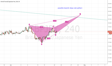 GBPJPY: possible bearish deep crab pattern
