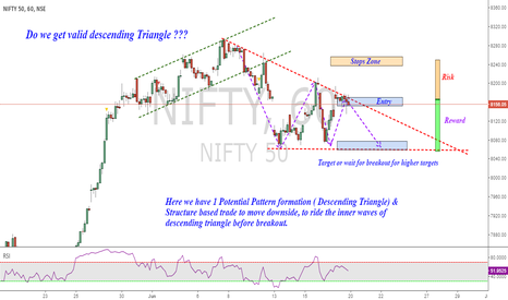 NIFTY: Nifty Hourly : Will descending Triangle complete ?