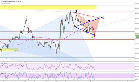 USDCAD: Wolf Waves and Clypher pattern bullish momentum