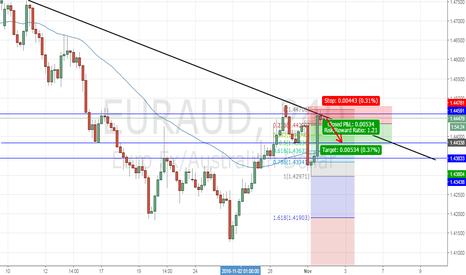 EURAUD: EUR/AUD Analysis