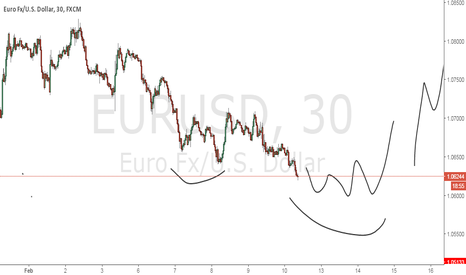 EURUSD: Feels this is bottom, possible little more push down