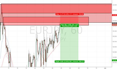 EURJPY: EURJPY Short (Supply & Demand)