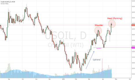 USOIL: Head and Shoulders forming on the D1 WTI