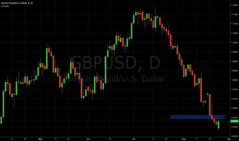GBPUSD: GBP USD pullback from supply zone resistance