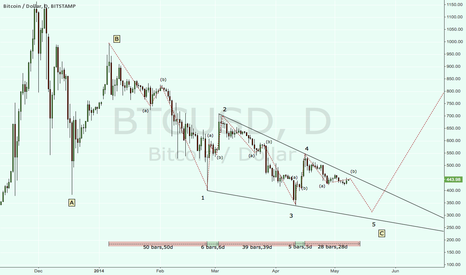 BTCUSD: C wave Ending Diagonal almost complete. Target bottom 320