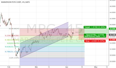MPC: MPC hits top fib line. Sold.